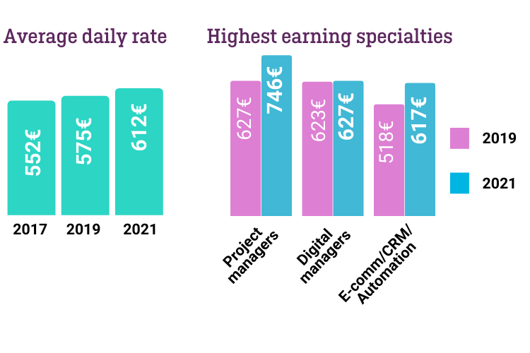 Ariad income insight 2021 report findings