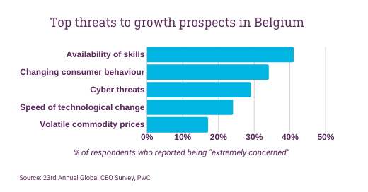 Belgium CEO threats growth Ariad digital project managers