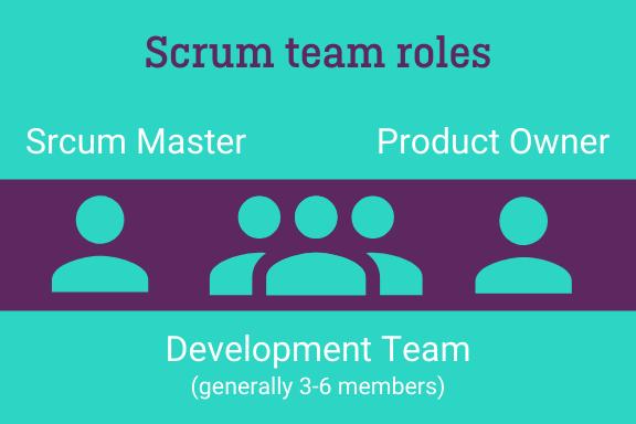 Scrum agile team roles Ariad