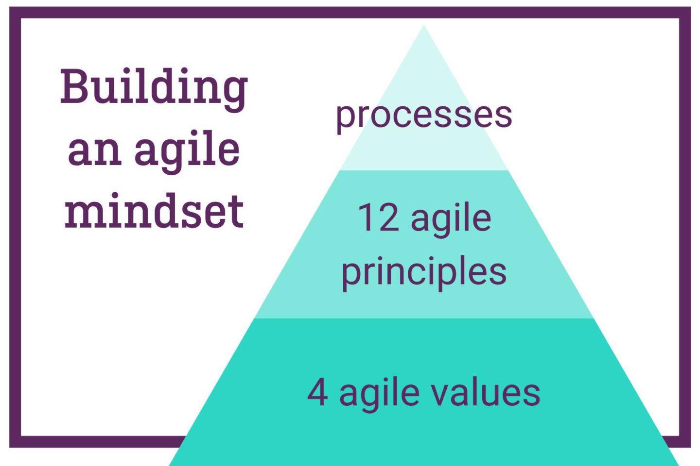 Scrum agile mindset Ariad