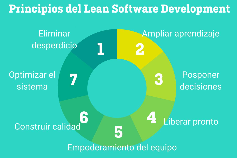 Principios del lean development