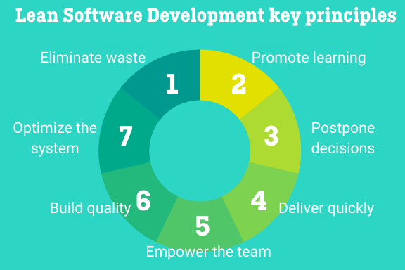 Lean software development key principles