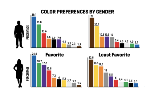 Ariad blog colours preferences by gender