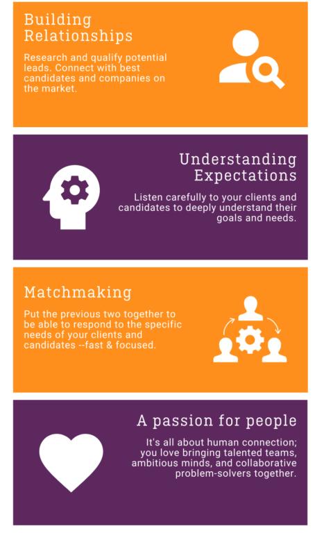 Infographic skills sales recruitment 1