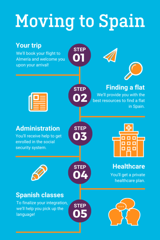 Moving to Spain Process final