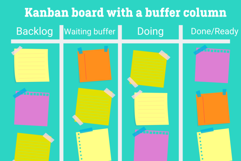 Kanban board with buffer column