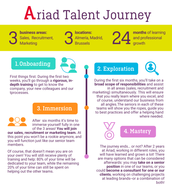 Becoming a digital talent consultant process Ariad