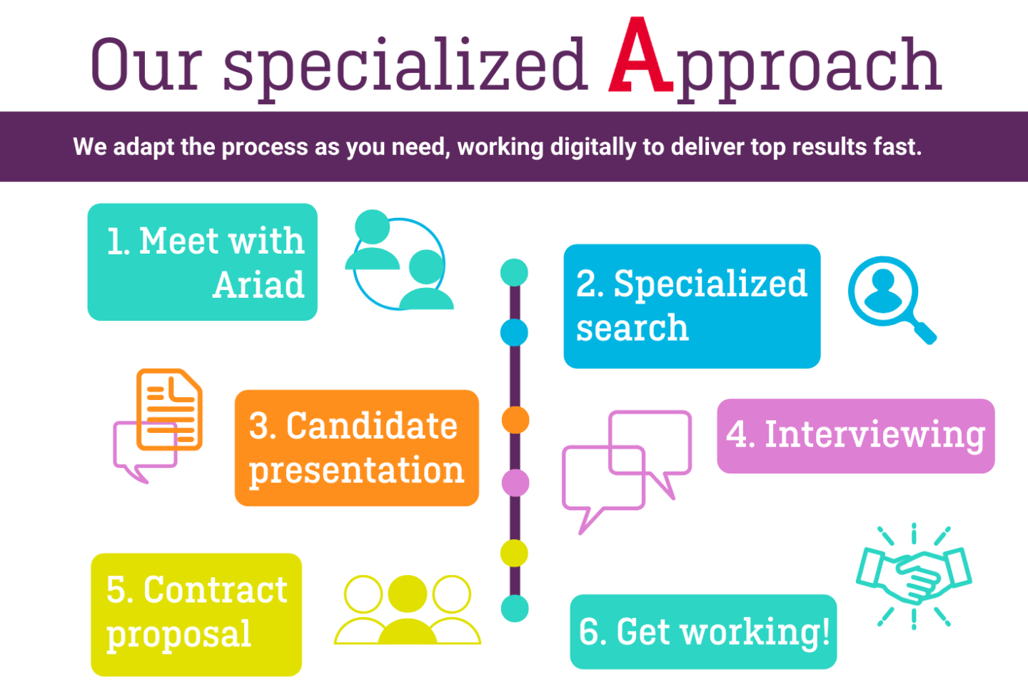 Ariad recruitment process digital experts marketing ecommerce
